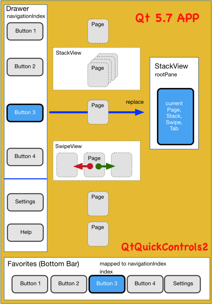 Qt for Mobile « business apps